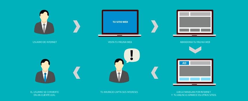 ¿Qué es el remarketing y para qué sirve?